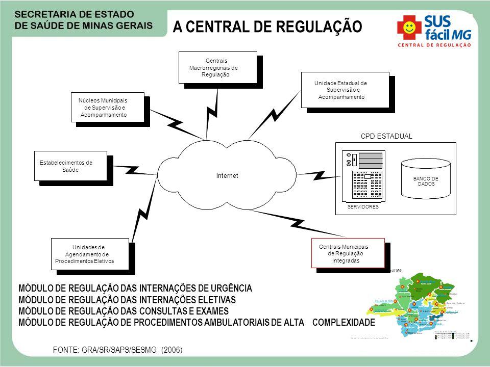 A CENTRAL DE REGULAÇÃO Internet SERVIDORES BANCO DE DADOS CPD ESTADUAL Unidade Estadual de Supervisão e Acompanhamento Centrais Macrorregionais de Reg
