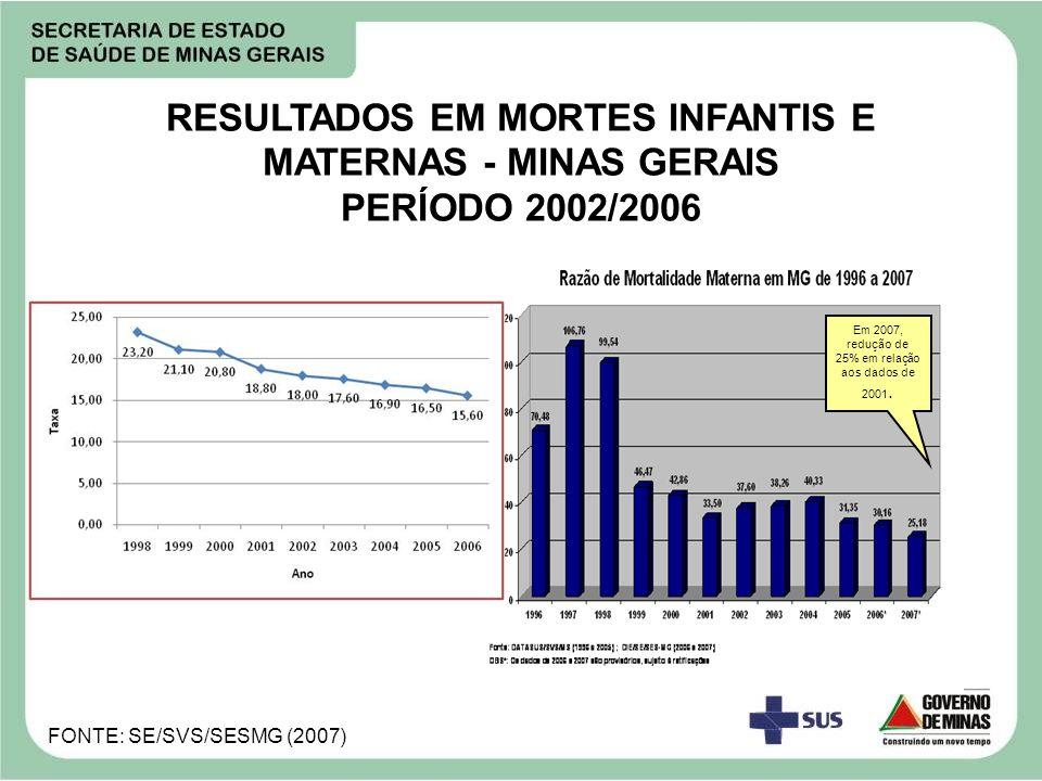 RESULTADOS EM MORTES INFANTIS E MATERNAS - MINAS GERAIS PERÍODO 2002/2006 FONTE: SE/SVS/SESMG (2007) Em 2007, redução de 25% em relação aos dados de 2
