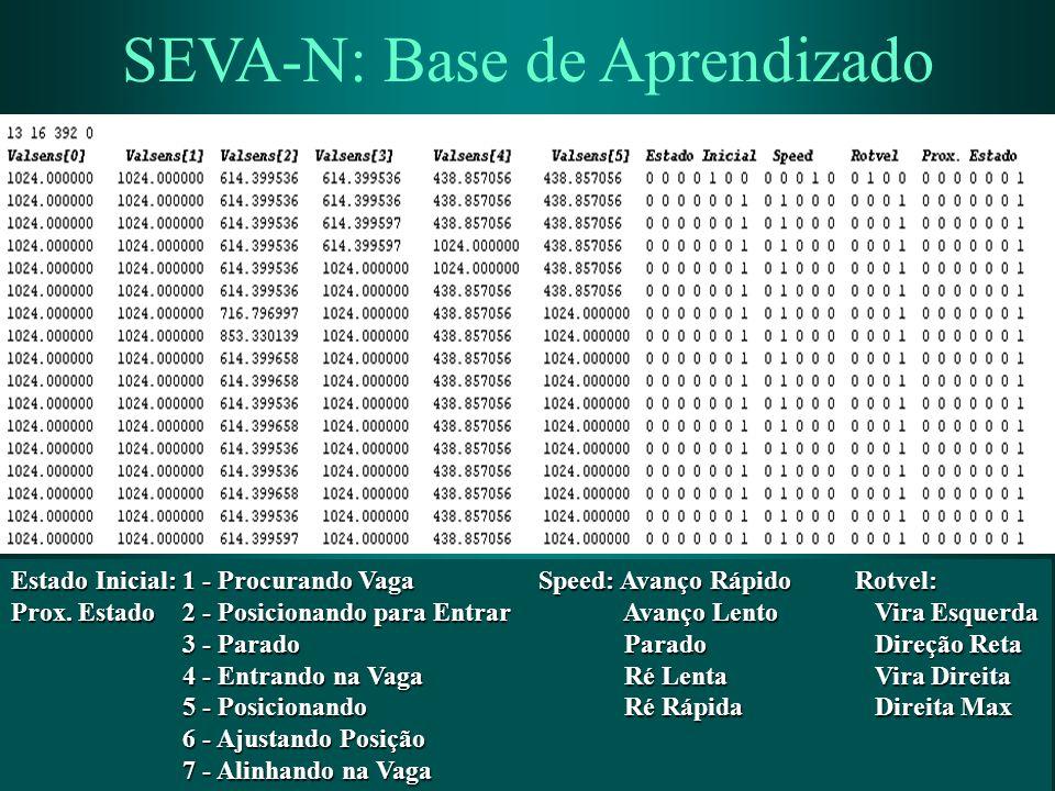 GIA-Grupo de Inteligência Artificial / Mestrado em Computação Aplicada SEVA-N: Base de Aprendizado Estado Inicial: 1 - Procurando VagaSpeed: Avanço Rá