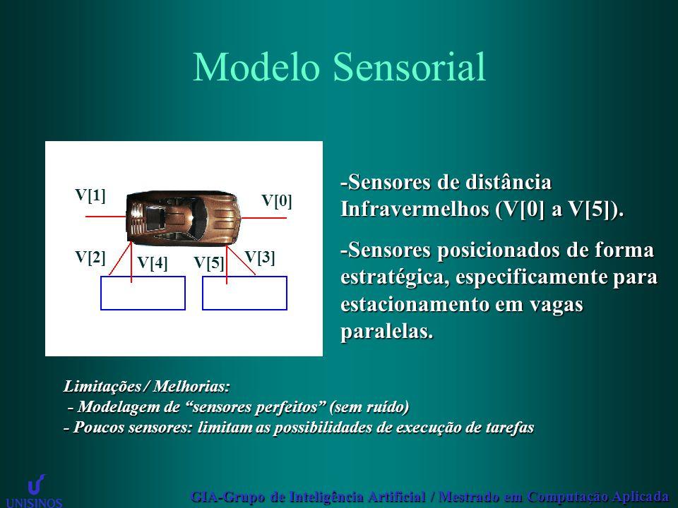 GIA-Grupo de Inteligência Artificial / Mestrado em Computação Aplicada Modelo Sensorial -Sensores de distância Infravermelhos (V[0] a V[5]). -Sensores