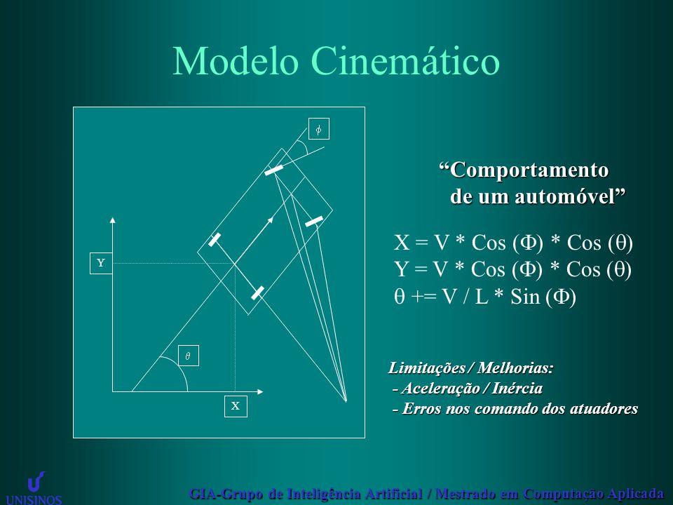 GIA-Grupo de Inteligência Artificial / Mestrado em Computação Aplicada Modelo Cinemático  X Y  X = V * Cos (  ) * Cos (  ) Y = V * Cos (  ) * Cos