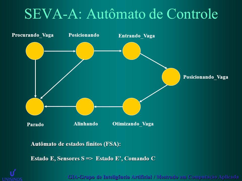 GIA-Grupo de Inteligência Artificial / Mestrado em Computação Aplicada SEVA-A: Autômato de Controle Procurando_VagaPosicionando Entrando_Vaga Posicion