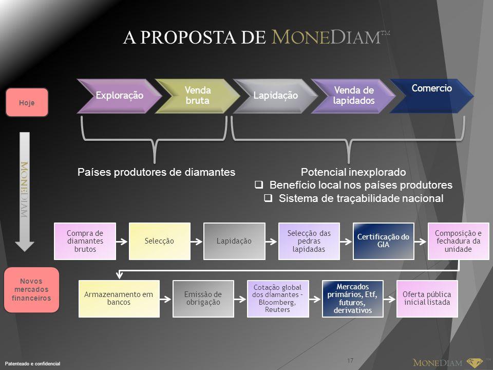 Patenteado e confidencial Exploração Venda bruta Lapidação Venda de lapidados Comercio Países produtores de diamantes Compra de diamantes brutos Selec
