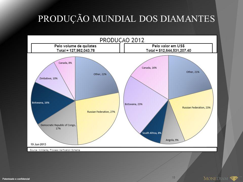 Patenteado e confidencial PRODUÇÃO MUNDIAL DOS DIAMANTES 18 PRODUÇAO 2012 Pelo volume de quilates Total = 127,962,043.78 Pelo valor em US$ Total = $12