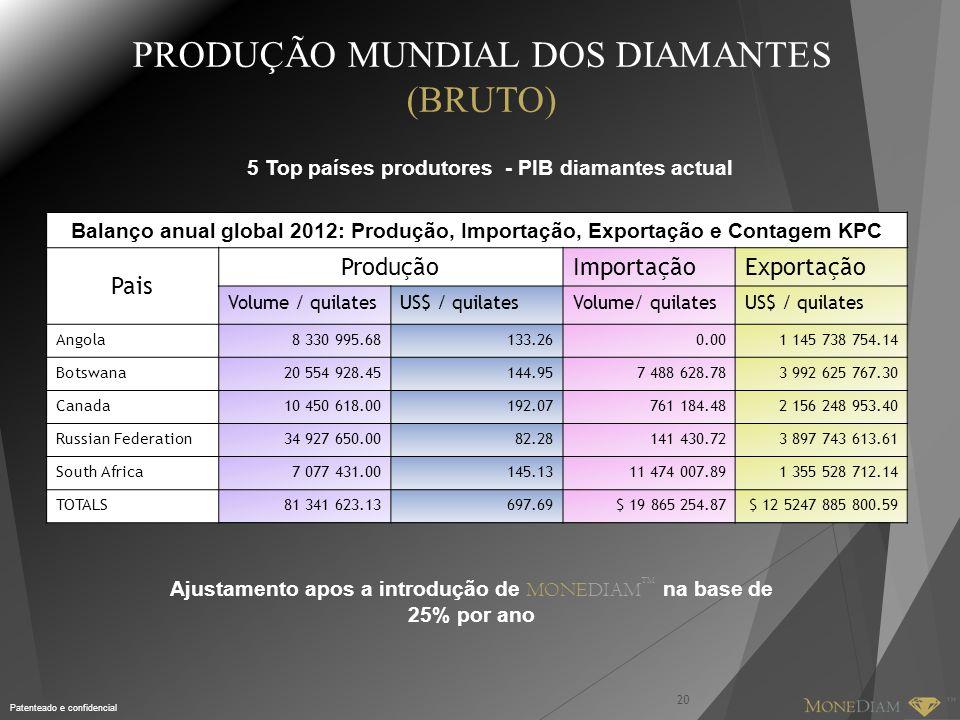 Patenteado e confidencial PRODUÇÃO MUNDIAL DOS DIAMANTES (BRUTO) 20 5 Top países produtores - PIB diamantes actual Ajustamento apos a introdução de MONEDIAM TM na base de 25% por ano Balanço anual global 2012: Produção, Importação, Exportação e Contagem KPC Pais ProduçãoImportaçãoExportação Volume / quilatesUS$ / quilatesVolume/ quilatesUS$ / quilates Angola8 330 995.68133.260.001 145 738 754.14 Botswana20 554 928.45144.957 488 628.783 992 625 767.30 Canada10 450 618.00192.07761 184.482 156 248 953.40 Russian Federation34 927 650.0082.28141 430.723 897 743 613.61 South Africa7 077 431.00145.1311 474 007.891 355 528 712.14 TOTALS81 341 623.13697.69$ 19 865 254.87$ 12 5247 885 800.59