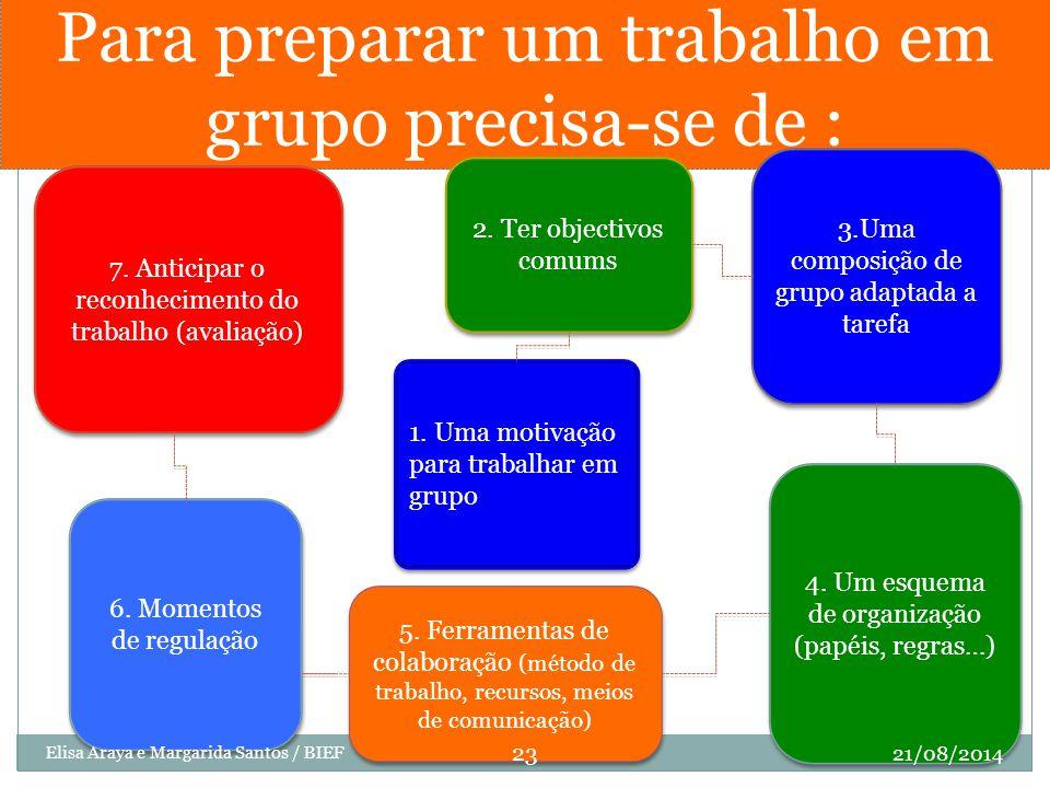 Para preparar um trabalho em grupo precisa-se de : 7. Anticipar o reconhecimento do trabalho (avaliação) 1. Uma motivação para trabalhar em grupo 6. M