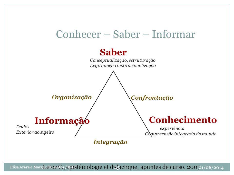Conhecer – Saber – Informar Dados Exterior ao sujeito Saber Conceptualização, estruturação Legitimação institucionalização Conhecimento experiência Co
