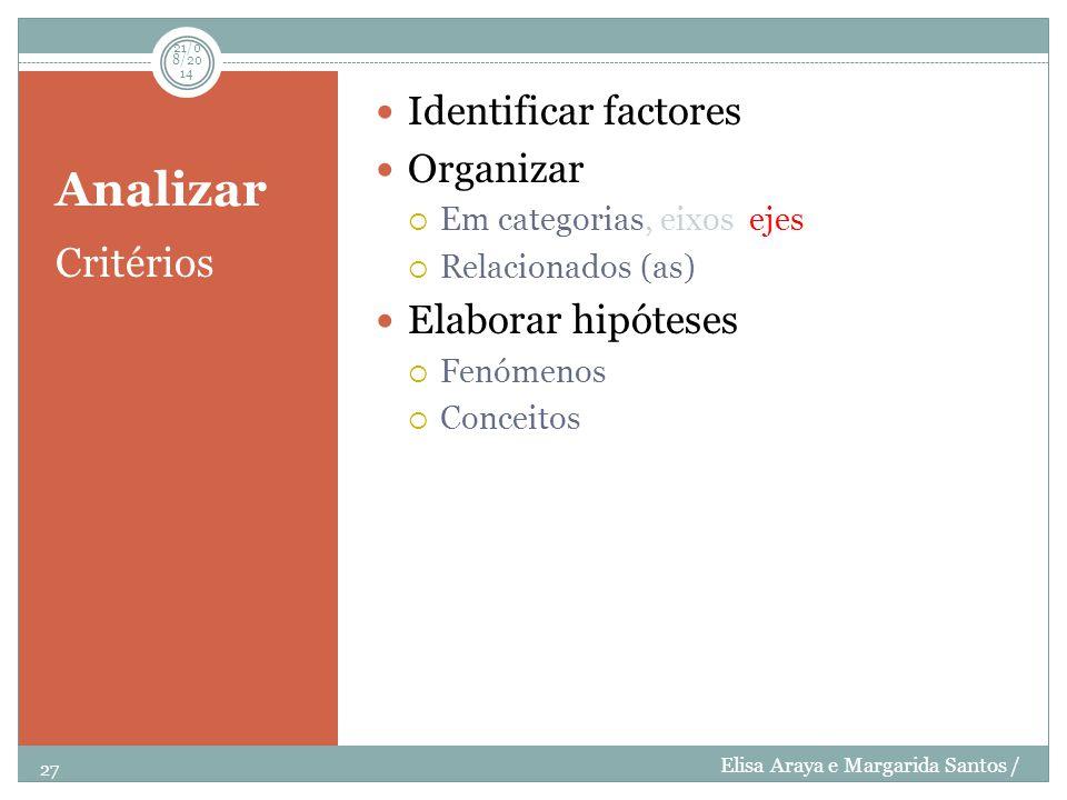 Analizar Critérios Identificar factores Organizar  Em categorias, eixos ejes  Relacionados (as) Elaborar hipóteses  Fenómenos  Conceitos 27 21/08/