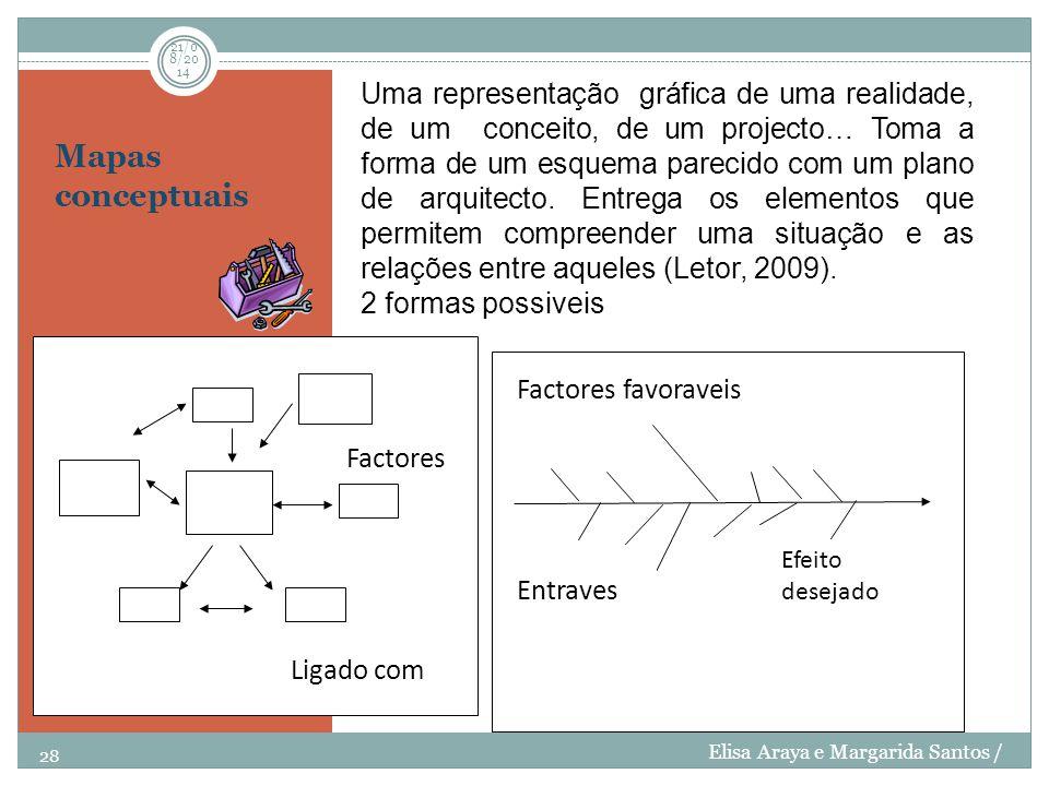 Mapas conceptuais 28 21/08/201421/08/201421/08/2014 Elisa Araya e Margarida Santos / BIEF Efeito desejado Factores favoraveis Entraves Factores Ligado