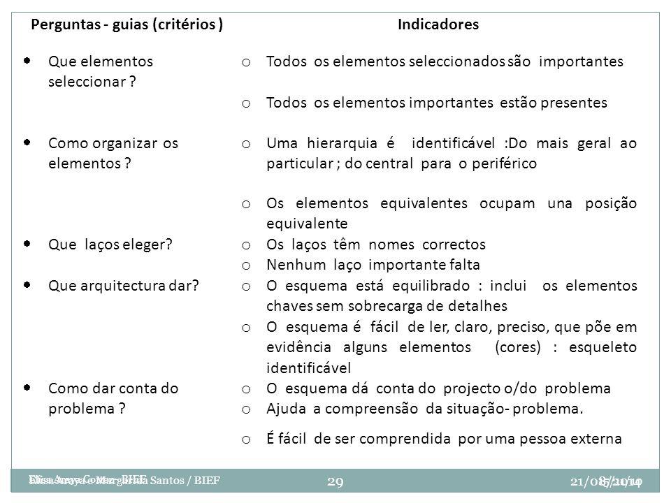 15/11/10 Elisa Araya Cortez - BIEF Perguntas - guias (critérios )Indicadores  Que elementos seleccionar ? o Todos os elementos seleccionados são impo
