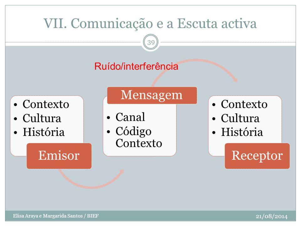 VII. Comunicação e a Escuta activa Contexto Cultura História Emisor Canal Código Contexto Mensagem Contexto Cultura História Receptor Ruído/interferên