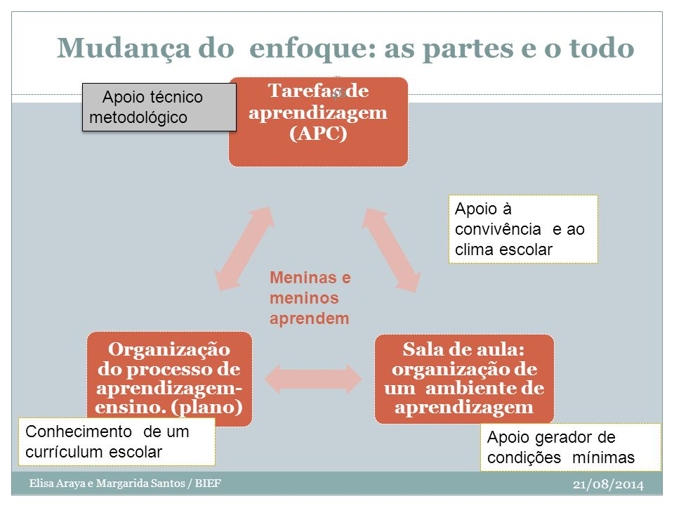 Mudança do enfoque: as partes e o todo Tarefas de aprendizagem (APC) Sala de aula: organização de um ambiente de aprendizagem Organização do processo