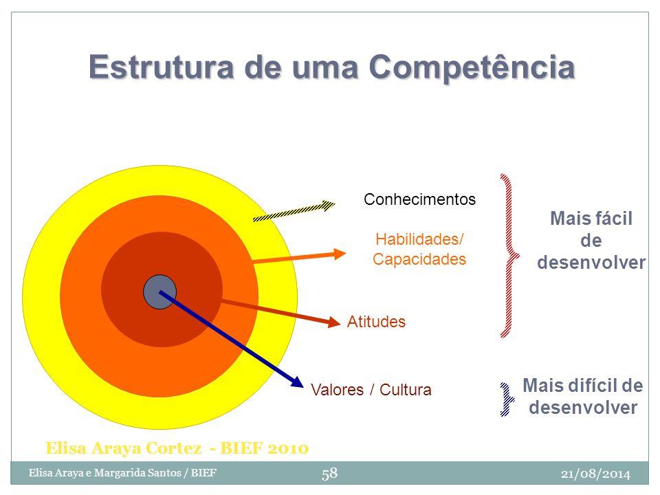 Conhecimentos Habilidades/ Capacidades Atitudes Mais fácil de desenvolver Mais difícil de desenvolver Valores / Cultura Estrutura de uma Competência E