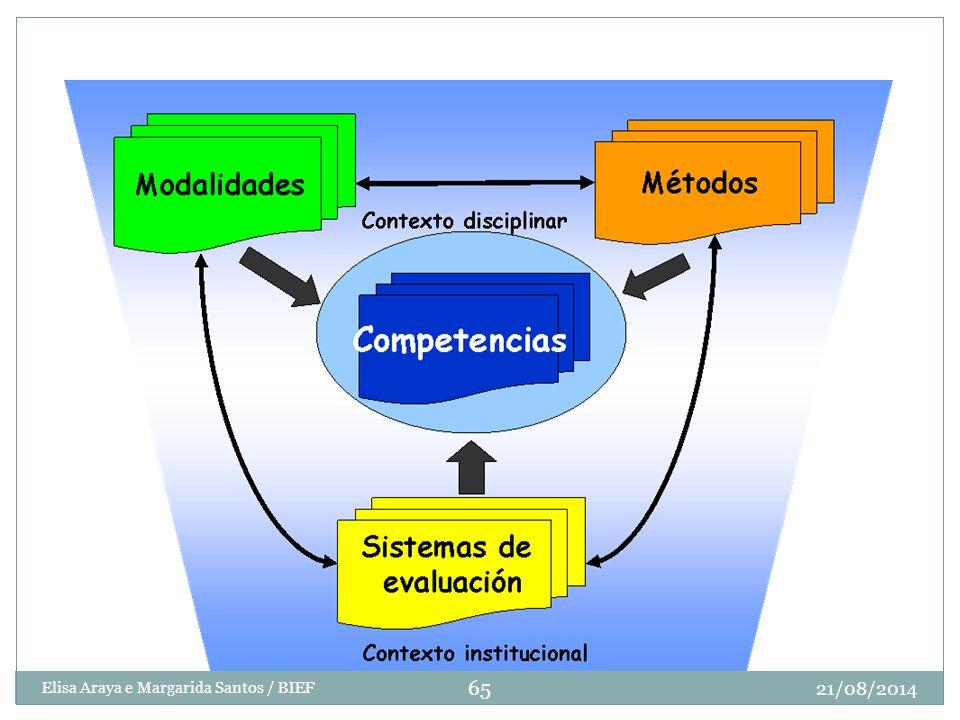 Modelo del proceso de enseñanza-aprendizaje 21/08/2014 65 Elisa Araya e Margarida Santos / BIEF