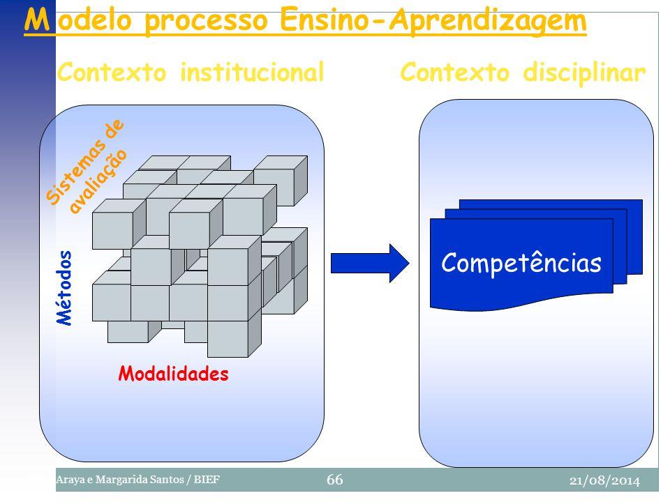 M odelo processo Ensino-Aprendizagem Modalidades Métodos Sistemas de avaliação Competências Contexto institucionalContexto disciplinar 21/08/2014 66 E