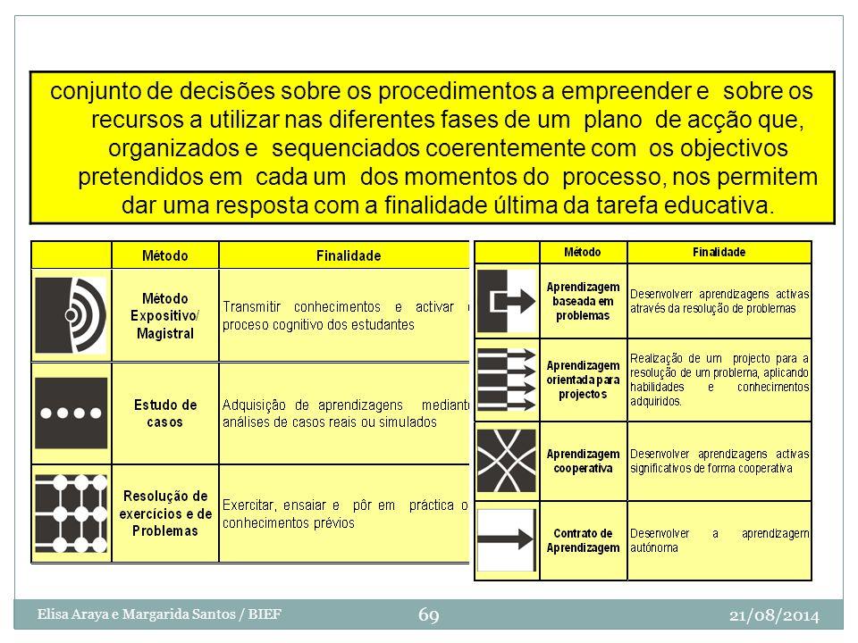 Métodos de enseñanza conjunto de decisões sobre os procedimentos a empreender e sobre os recursos a utilizar nas diferentes fases de um plano de acção