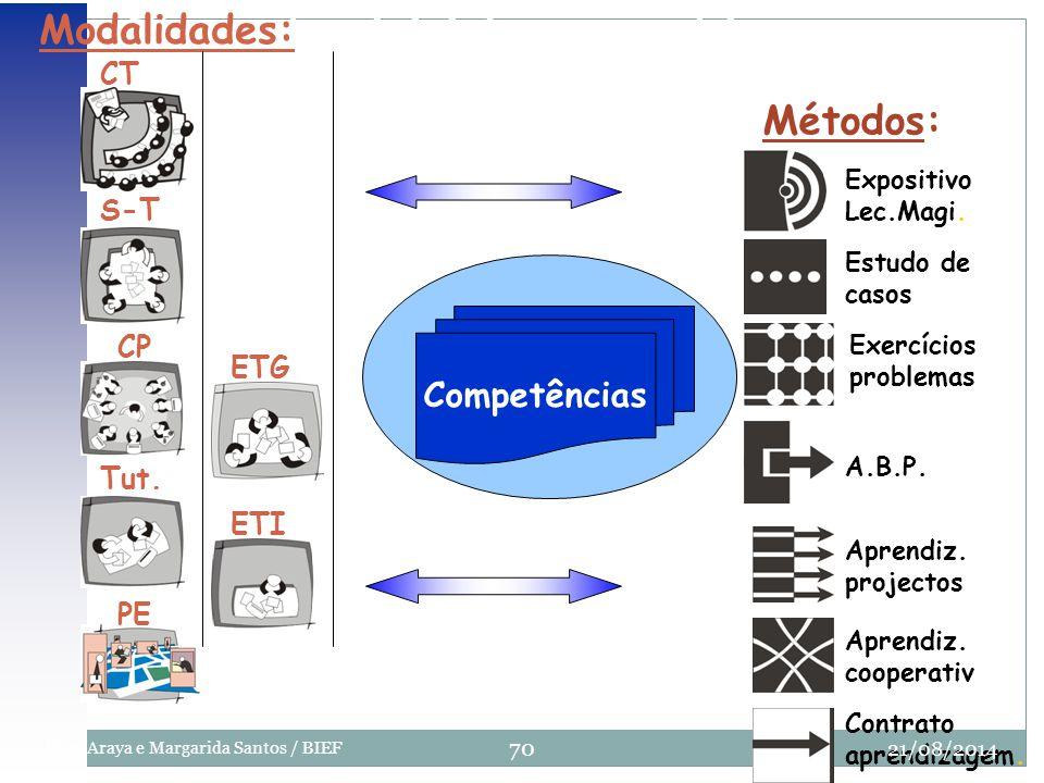 Elementos iniciales a combinar Competências Modalidades: CT S-T CP Tut. PE ETG ETI Métodos: Expositivo Lec.Magi. Estudo de casos Exercícios problemas
