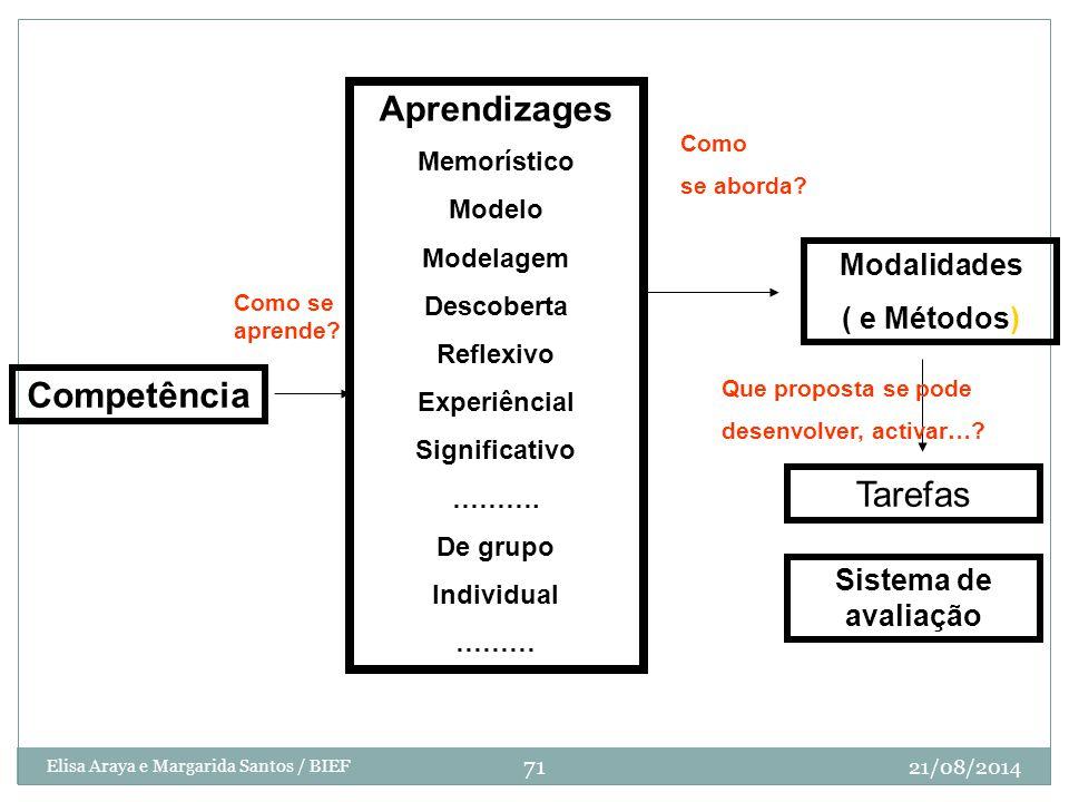 Diseño de Secuencia Competência Aprendizages Memorístico Modelo Modelagem Descoberta Reflexivo Experiêncial Significativo ………. De grupo Individual ………