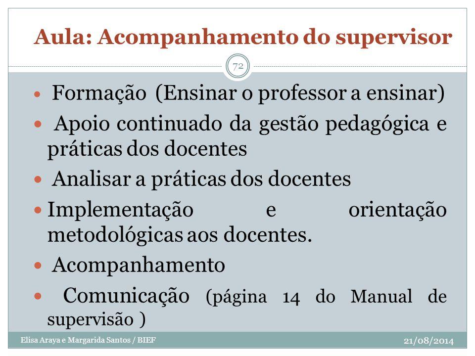 Aula: Acompanhamento do supervisor Formação (Ensinar o professor a ensinar) Apoio continuado da gestão pedagógica e práticas dos docentes Analisar a p