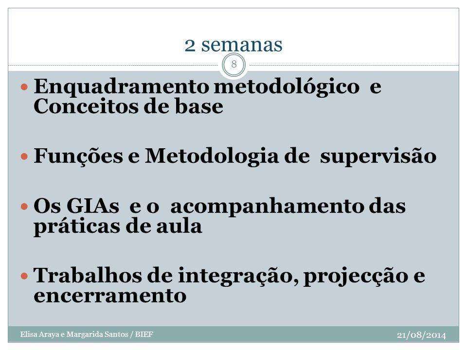 2 semanas 21/08/2014 Elisa Araya e Margarida Santos / BIEF 8 Enquadramento metodológico e Conceitos de base Funções e Metodologia de supervisão Os GIA