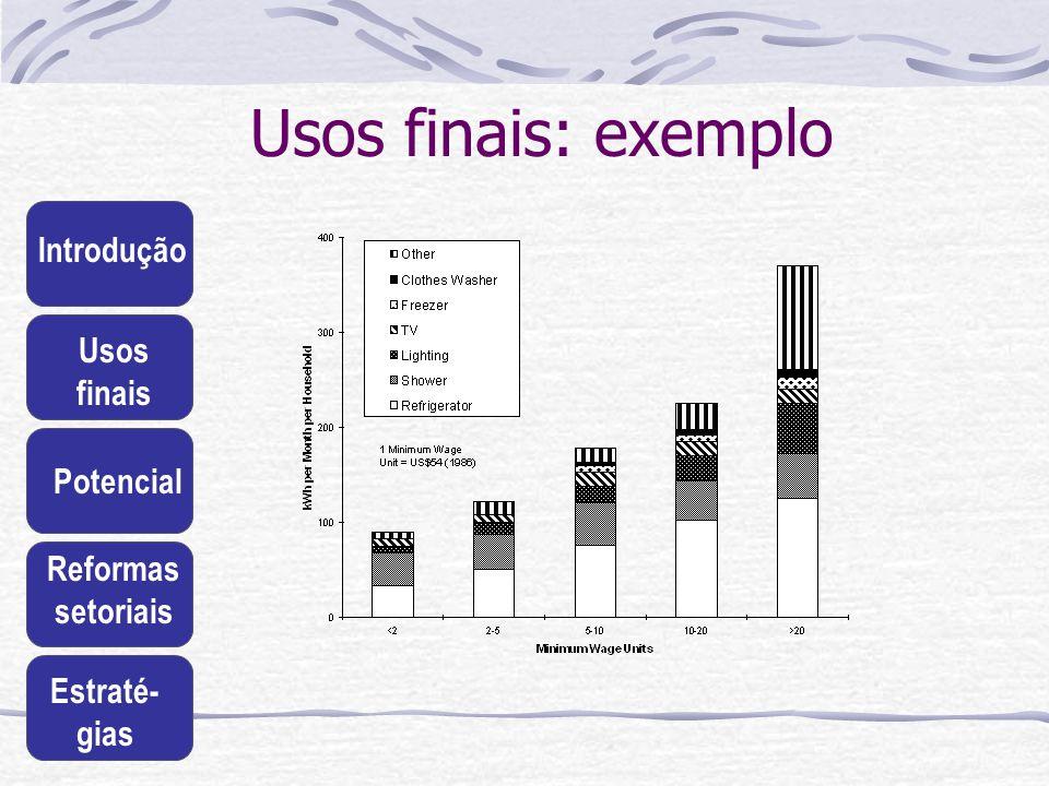Introdução Usos finais Potencial Reformas setoriais Estraté- gias Usos finais: exemplo