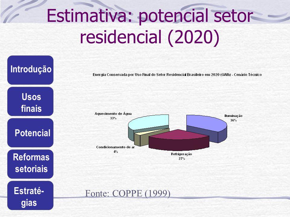 Introdução Usos finais Potencial Reformas setoriais Estraté- gias Estimativa: potencial setor residencial (2020) Fonte: COPPE (1999)