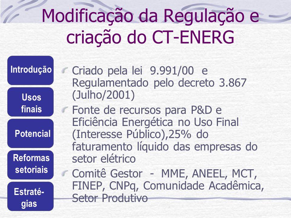 Introdução Usos finais Potencial Reformas setoriais Estraté- gias Modificação da Regulação e criação do CT-ENERG Criado pela lei 9.991/00 e Regulament