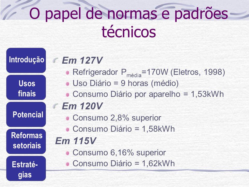 Introdução Usos finais Potencial Reformas setoriais Estraté- gias O papel de normas e padrões técnicos Em 127V Refrigerador P média =170W (Eletros, 19
