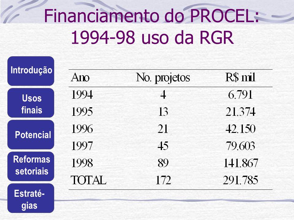 Introdução Usos finais Potencial Reformas setoriais Estraté- gias Financiamento do PROCEL: 1994-98 uso da RGR