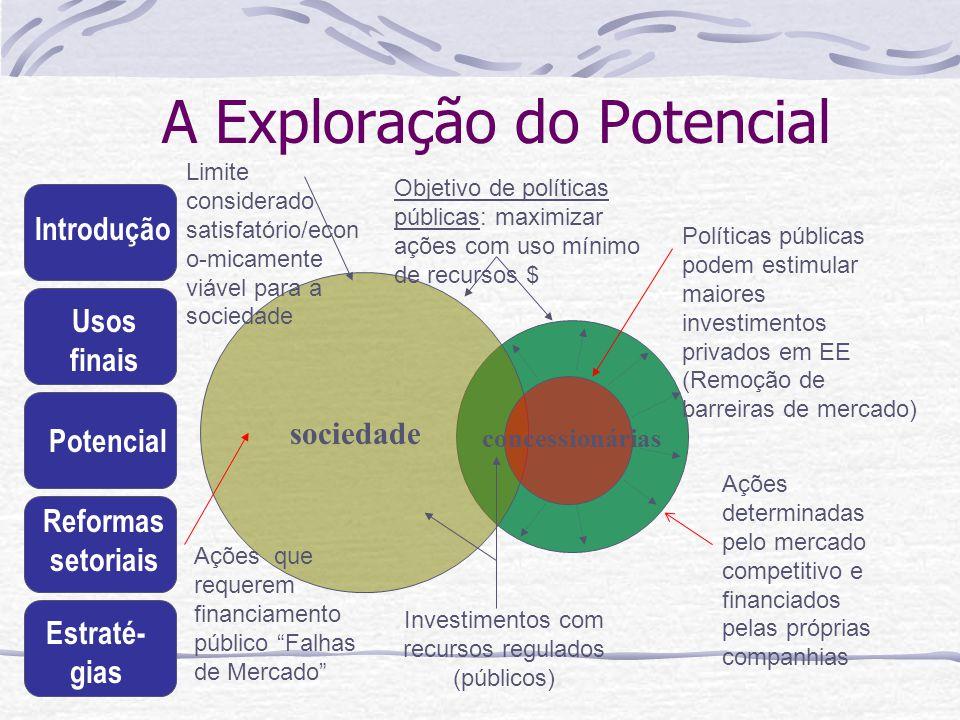 Introdução Usos finais Potencial Reformas setoriais Estraté- gias A Exploração do Potencial sociedade concessionárias Políticas públicas podem estimul