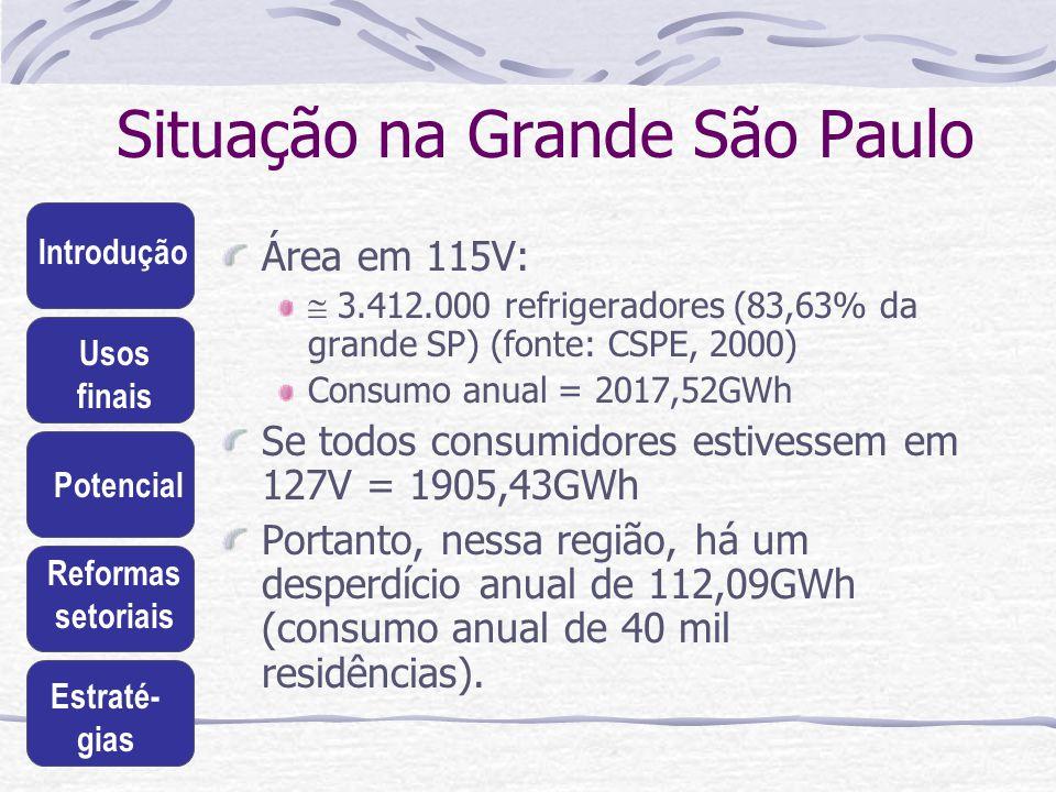 Introdução Usos finais Potencial Reformas setoriais Estraté- gias Situação na Grande São Paulo Área em 115V:  3.412.000 refrigeradores (83,63% da gra