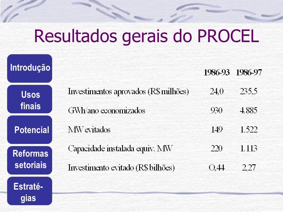 Introdução Usos finais Potencial Reformas setoriais Estraté- gias Resultados gerais do PROCEL