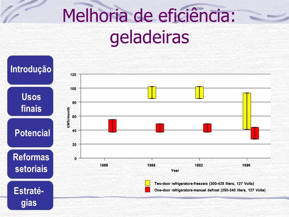Introdução Usos finais Potencial Reformas setoriais Estraté- gias Melhoria de eficiência: geladeiras