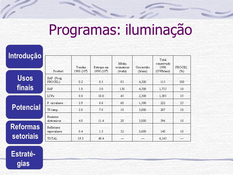 Introdução Usos finais Potencial Reformas setoriais Estraté- gias Programas: iluminação