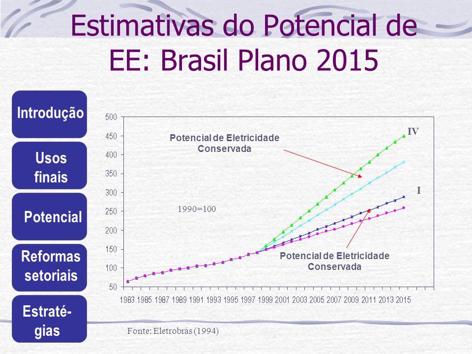 Introdução Usos finais Potencial Reformas setoriais Estraté- gias Estimativas do Potencial de EE: Brasil Plano 2015 I IV Potencial de Eletricidade Con
