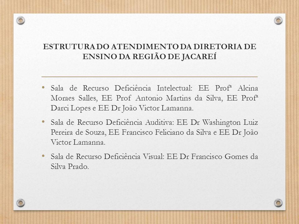 ESTRUTURA DO ATENDIMENTO DA DIRETORIA DE ENSINO DA REGIÃO DE JACAREÍ Sala de Recurso Deficiência Intelectual: EE Profª Alcina Moraes Salles, EE Prof A