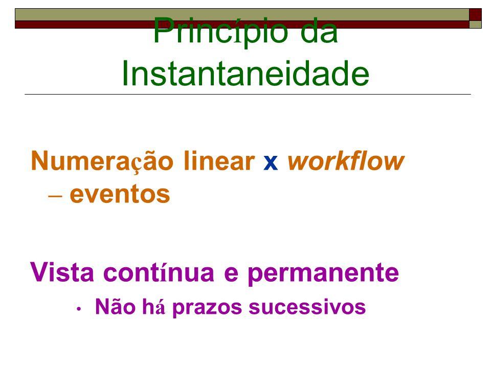 Princ í pio da Instantaneidade Numera ç ão linear x workflow – eventos Vista cont í nua e permanente Não h á prazos sucessivos