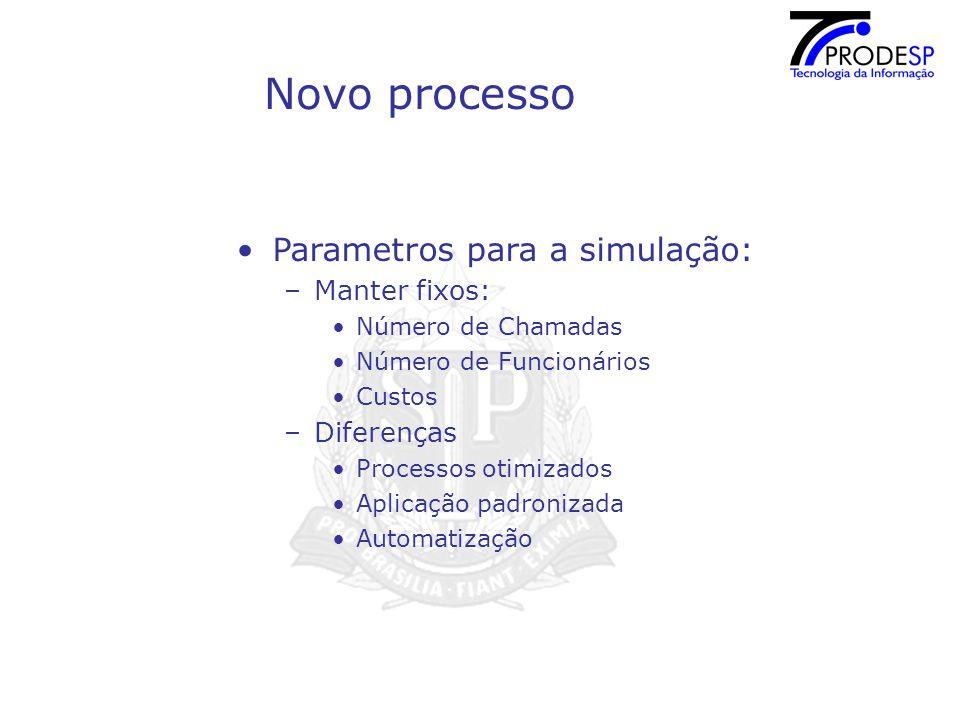 Novo processo Parametros para a simulação: –Manter fixos: Número de Chamadas Número de Funcionários Custos –Diferenças Processos otimizados Aplicação padronizada Automatização