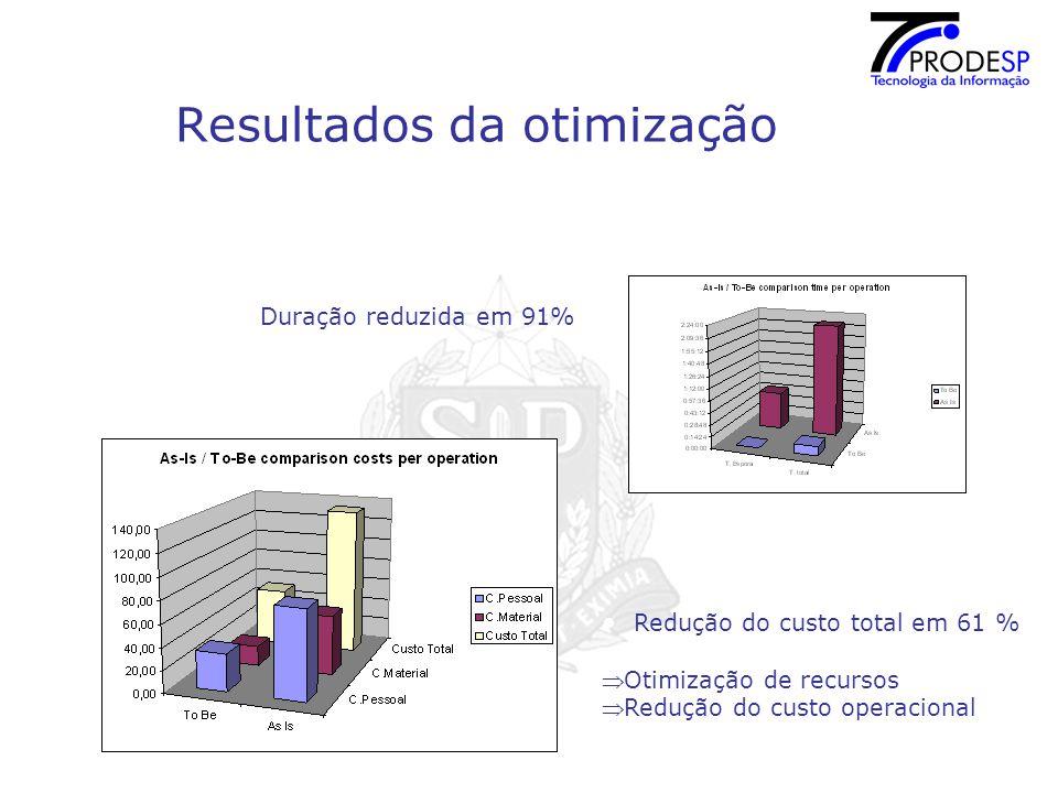 Resultados da otimização Redução do custo total em 61 %  Otimização de recursos  Redução do custo operacional Duração reduzida em 91%