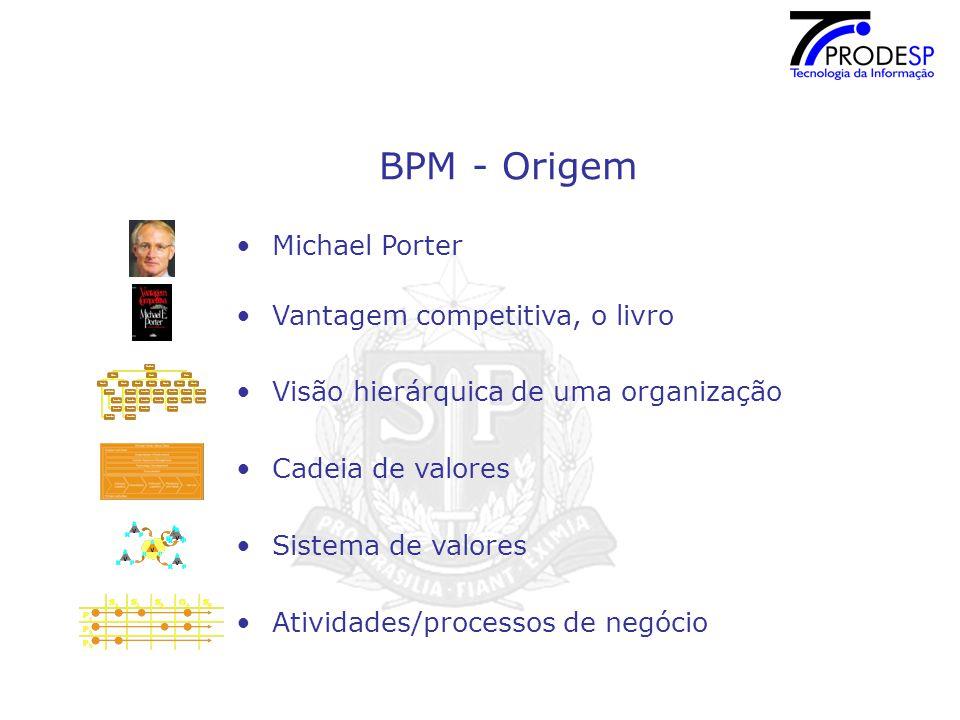 BPM - Origem Michael Porter Vantagem competitiva, o livro Visão hierárquica de uma organização Cadeia de valores Sistema de valores Atividades/processos de negócio
