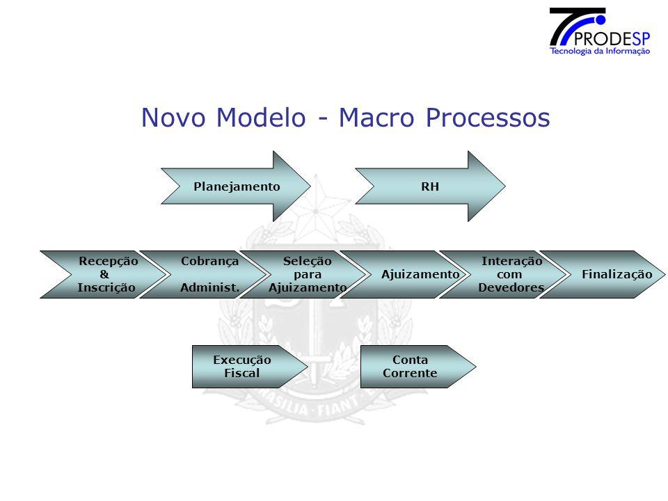 Novo Modelo - Macro Processos Cobrança Administ.