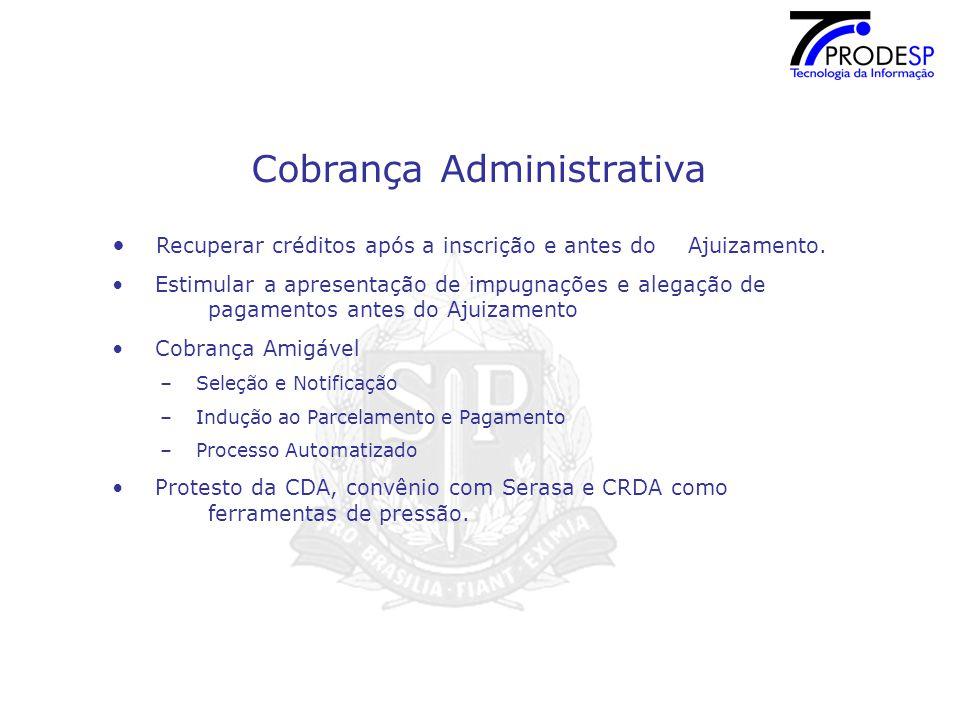 Cobrança Administrativa Recuperar créditos após a inscrição e antes do Ajuizamento.