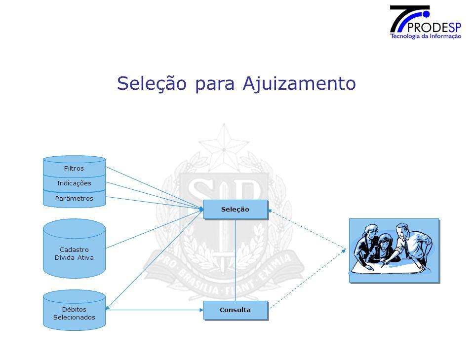 Seleção para Ajuizamento Parâmetros Cadastro Dívida Ativa Seleção Indicações Débitos Selecionados Consulta Filtros