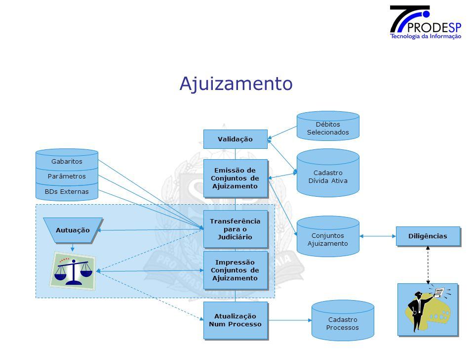 Ajuizamento Cadastro Dívida Ativa Validação Conjuntos Ajuizamento Emissão de Conjuntos de Ajuizamento Emissão de Conjuntos de Ajuizamento Débitos Selecionados Transferência para o Judiciário Transferência para o Judiciário Impressão Conjuntos de Ajuizamento Impressão Conjuntos de Ajuizamento Atualização Num Processo Atualização Num Processo Cadastro Processos Autuação Diligências BDs Externas Parâmetros Gabaritos