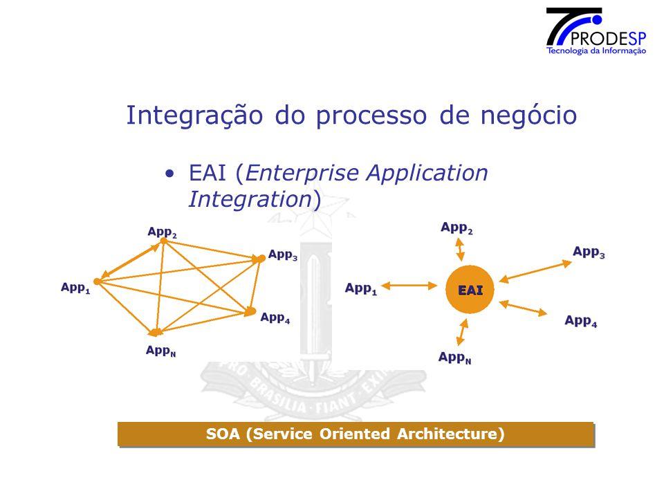 Integração do processo de negócio BPEL (Business Process Execution Language)