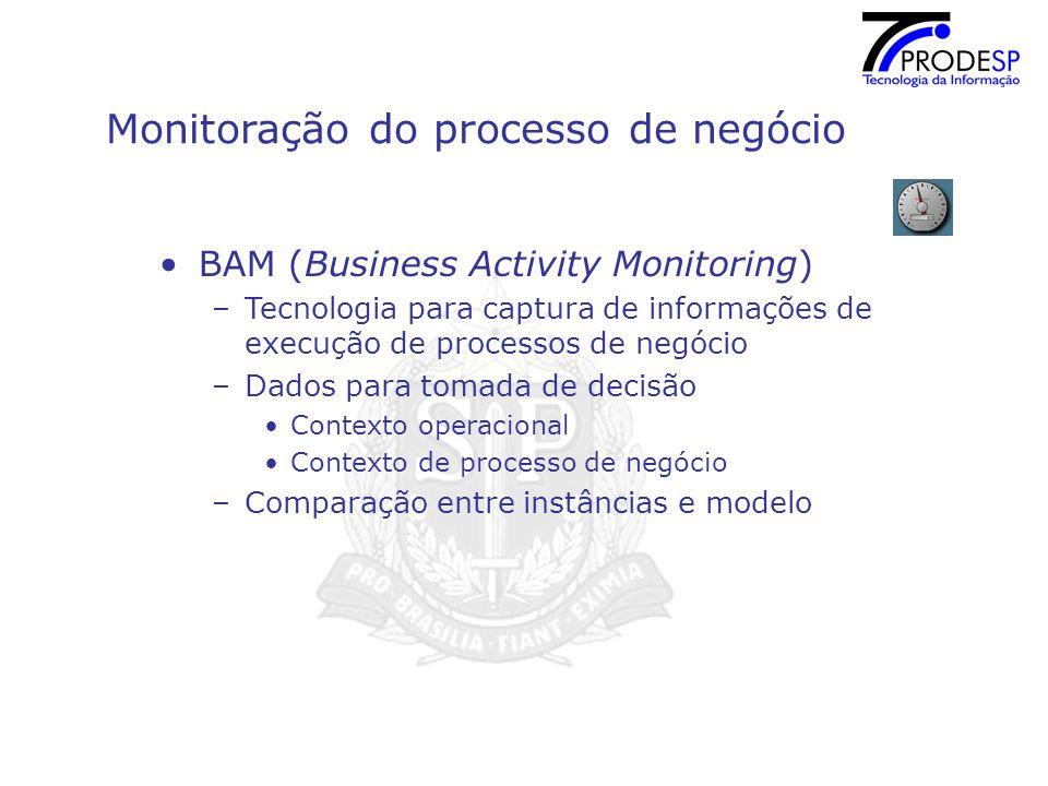 Monitoração do processo de negócio BAM (Business Activity Monitoring) –Tecnologia para captura de informações de execução de processos de negócio –Dados para tomada de decisão Contexto operacional Contexto de processo de negócio –Comparação entre instâncias e modelo