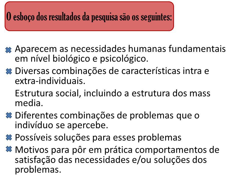 Aparecem as necessidades humanas fundamentais em nível biológico e psicológico. Diversas combinações de características intra e extra-individuais. Est