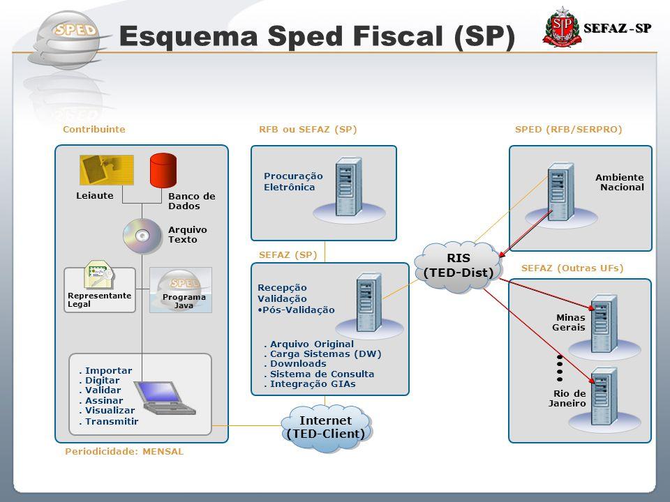 Sistema Público de Escrituração Digital SEFAZ - SP Procuração Eletrônica Leiaute Banco de Dados. Importar. Digitar. Validar. Assinar. Visualizar. Tran