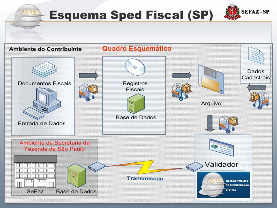 Sistema Público de Escrituração Digital SEFAZ - SP Quadro Esquemático Esquema Sped Fiscal (SP)