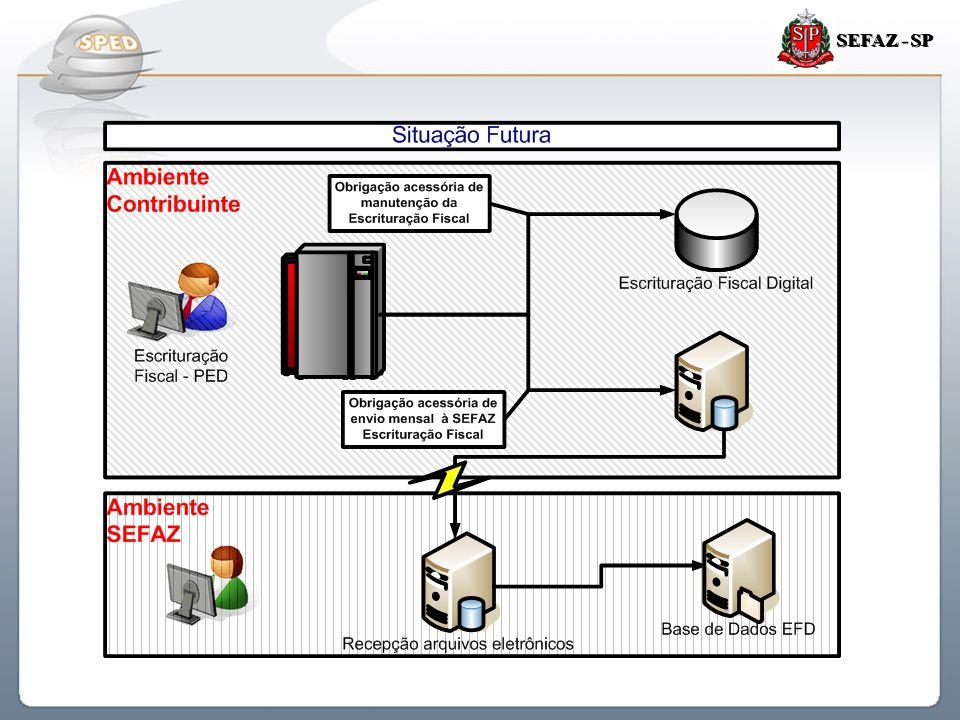 Sistema Público de Escrituração Digital SEFAZ - SP